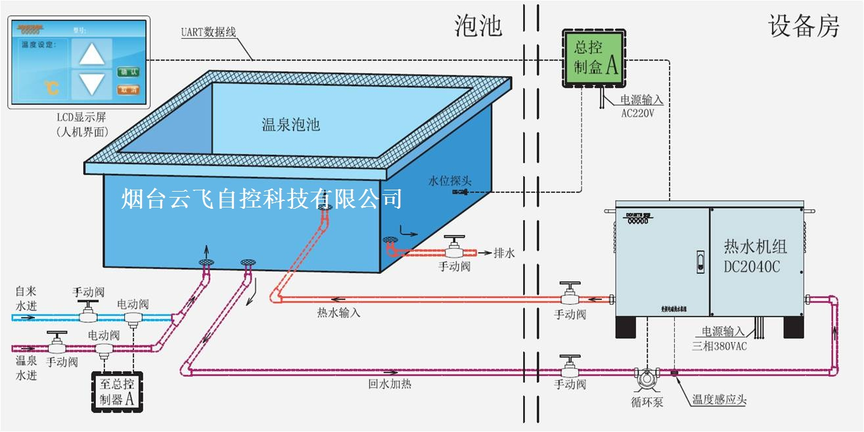 温泉池水温智能监控系统公司_泡池恒温供水系统安装厂家