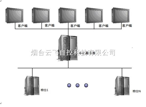 粮仓粮食温度监测系统公司/粮库温湿度监控系统安装厂家