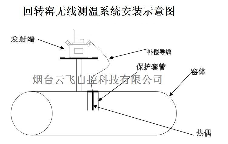 回转窑无线测温系统安装厂家 旋窑温度监测系统公司