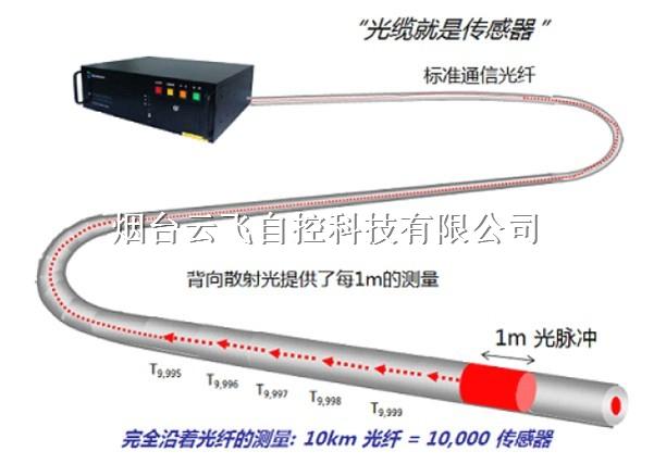 高压电缆温度监测系统公司_电力电缆温度无线监测系统厂家