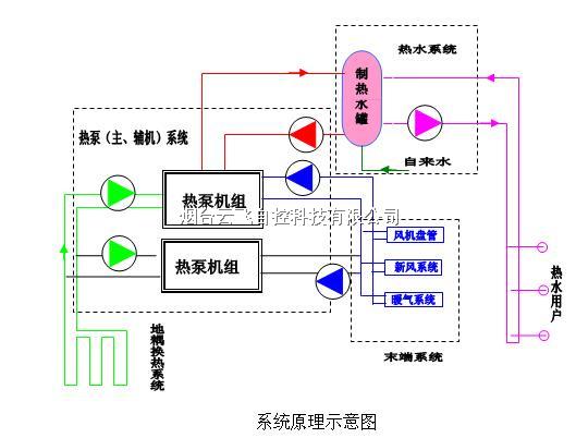 地源热泵能耗监控系统安装厂家/地源热泵节能监控系统公司
