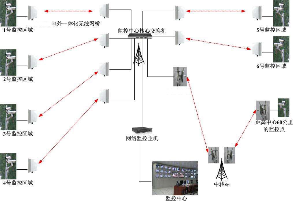 监控无线网络方案