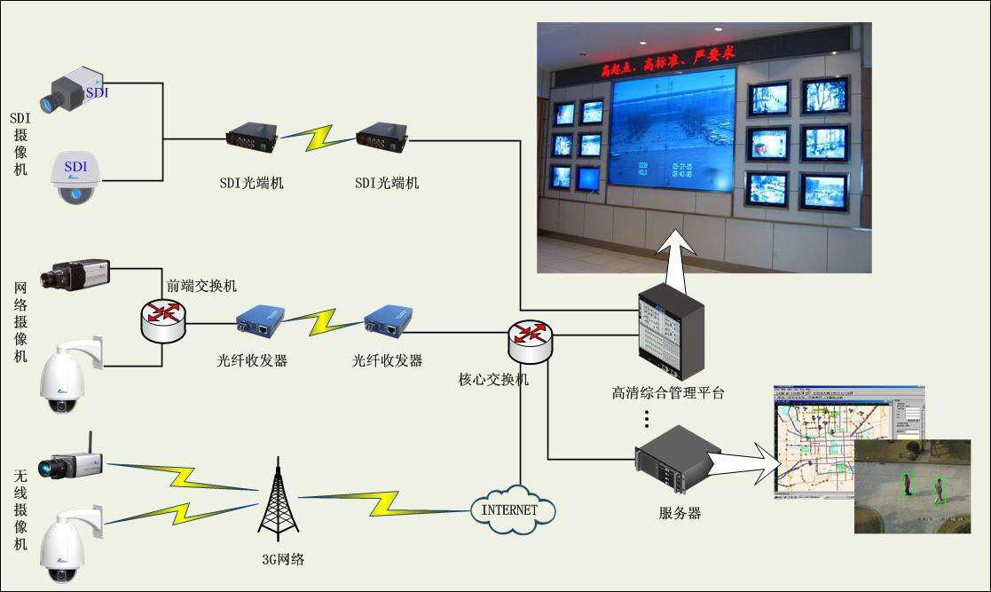 监控安防远程传输方案