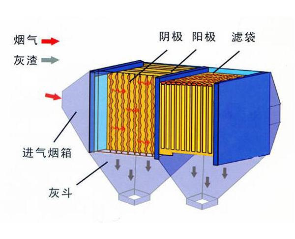氣箱脈沖袋式除塵器