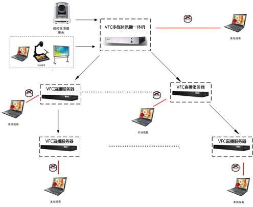 大型流媒体直播系统