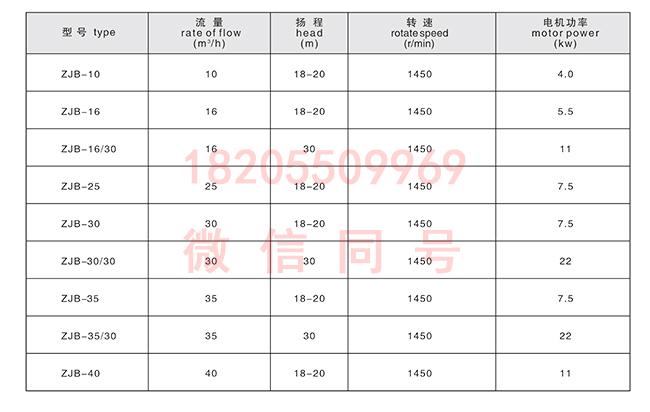 ZJB型淀粉渣浆泵性能参数表