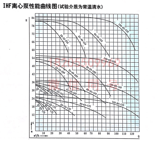 IHF氟塑料化工泵曲线图