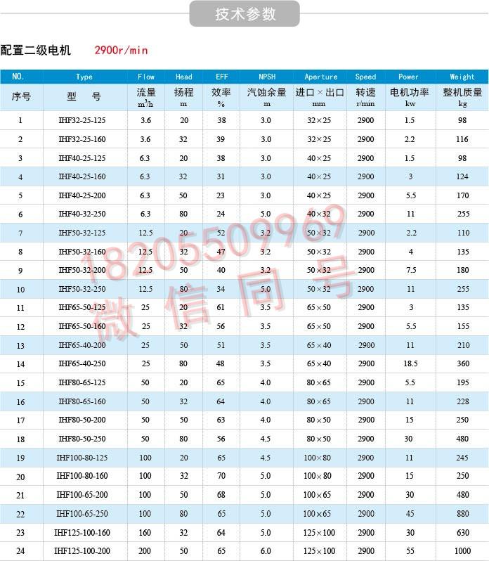 IHF氟塑料化工泵参数表1