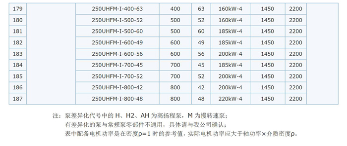 单级压滤机泵参数表6