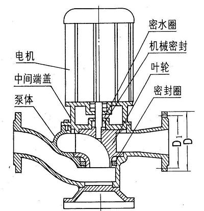 GWP管道排污泵结构图