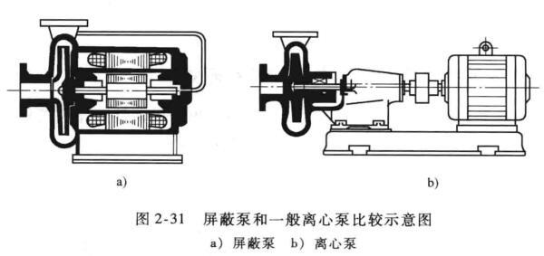 屏蔽泵结构比较