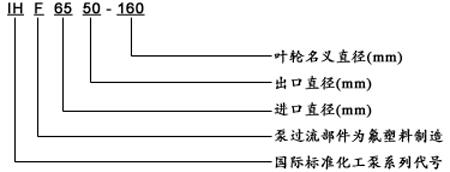 IHF氟塑料离心泵型号