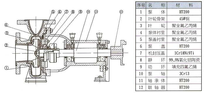 IHF氟塑料离心泵结构图