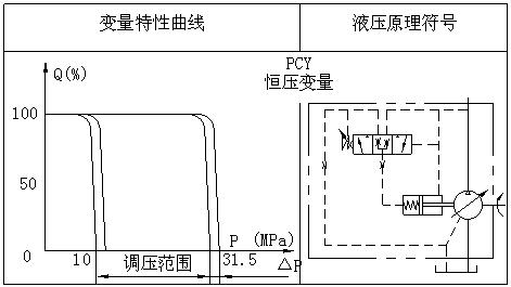 pcy14-1b恒压变量柱塞泵