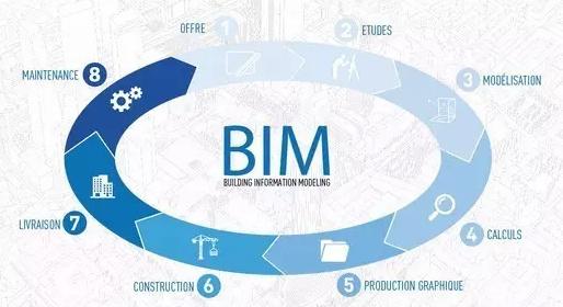 古老传统的建筑行业依靠BIM走上科技之路