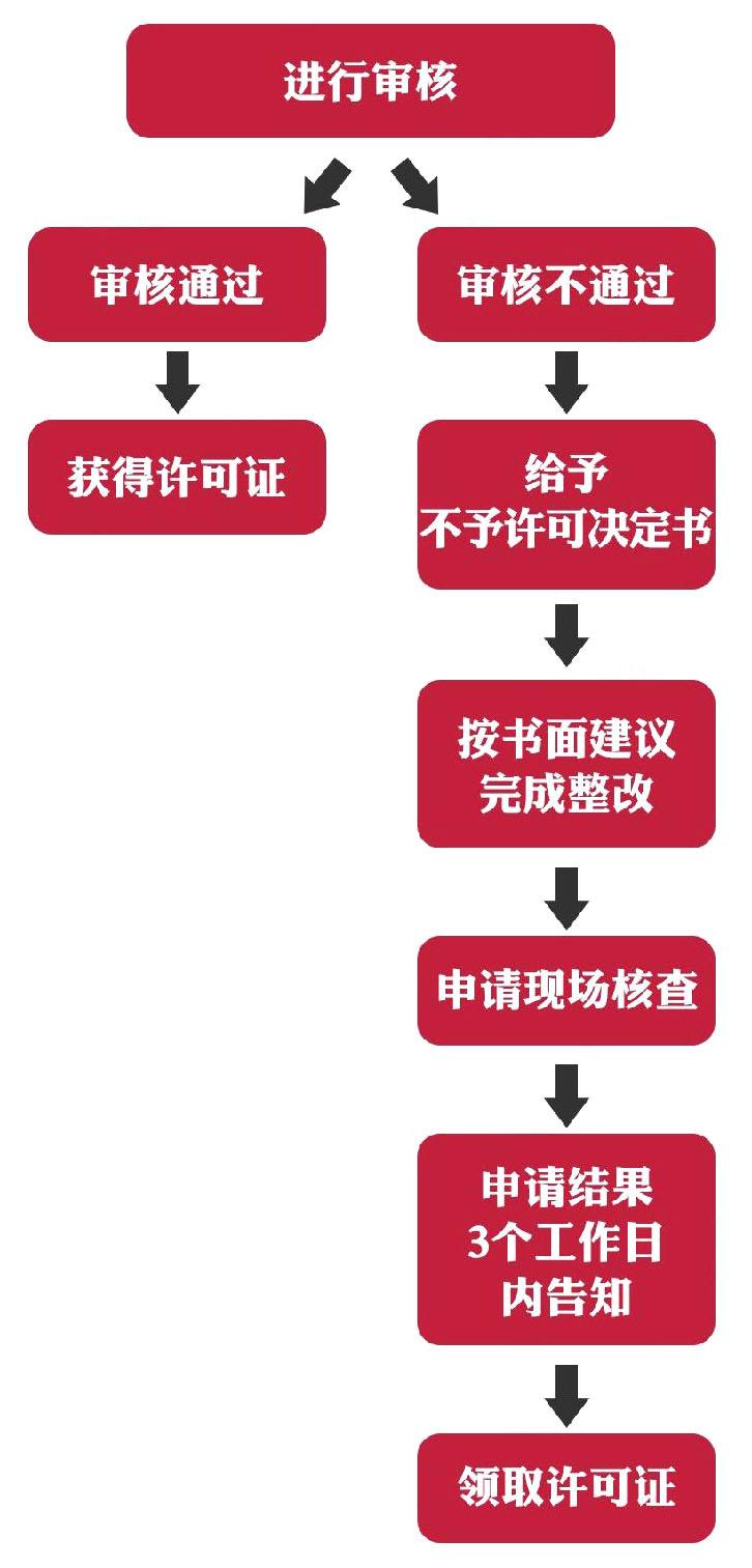 环保部门现场审核流程