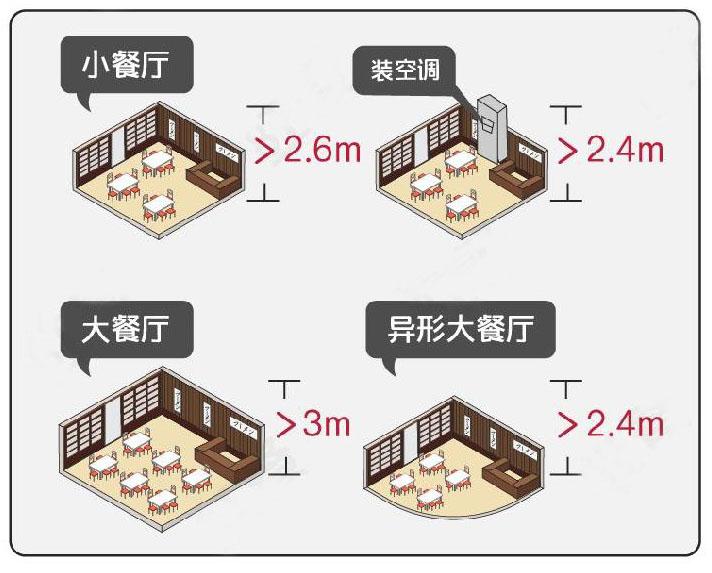 餐厅餐饮店的室内净高