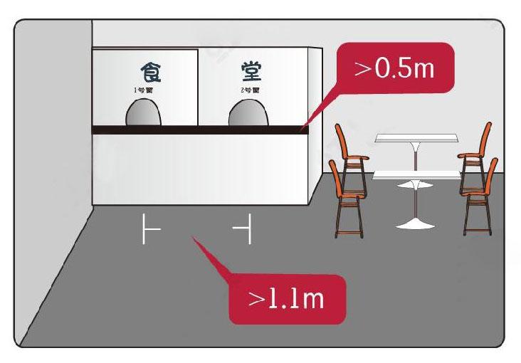 食堂餐厅售卖口常规尺寸