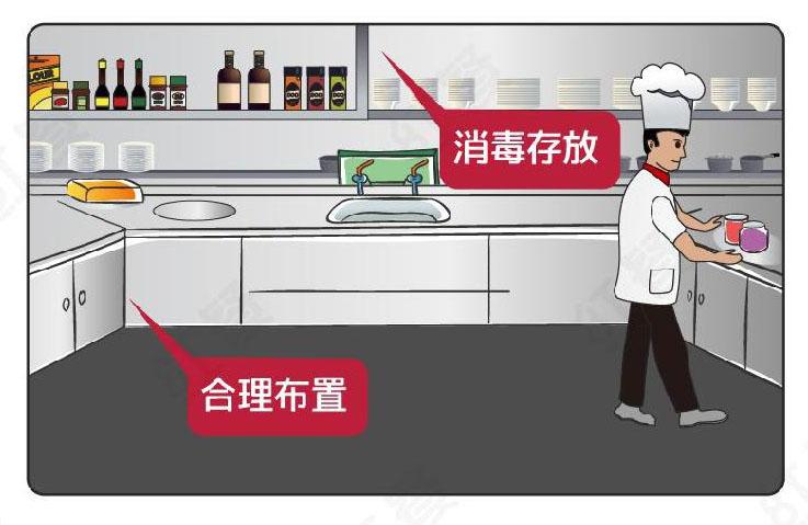 后厨规划合理布局