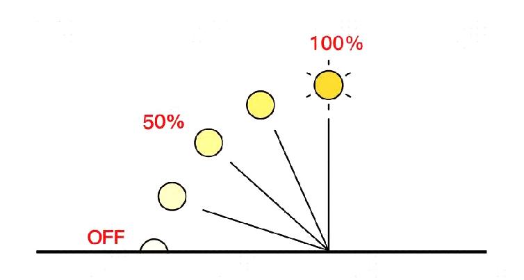 灯光的显色指数