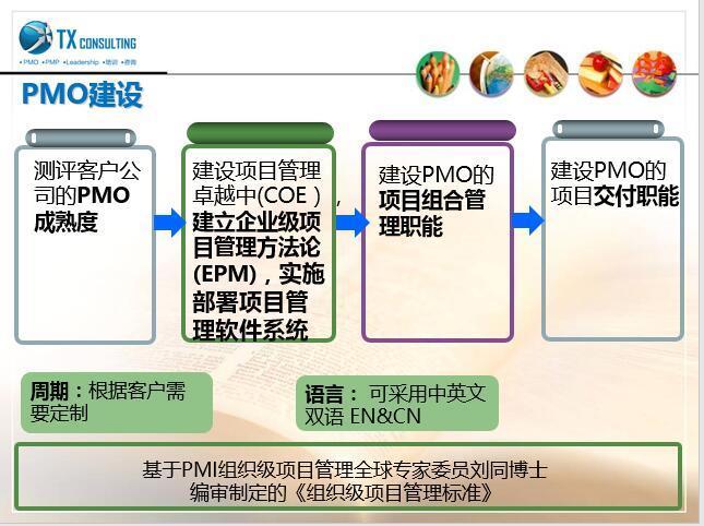 我们的PMO建设咨询路径