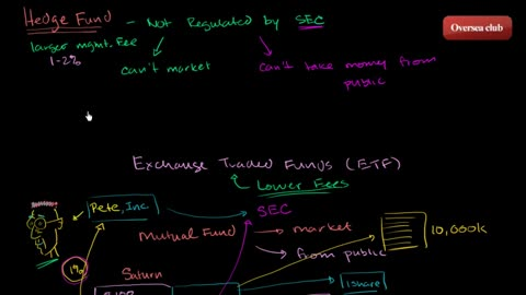 Hedge funds intro  Finance & Capital Markets  Khan Academy