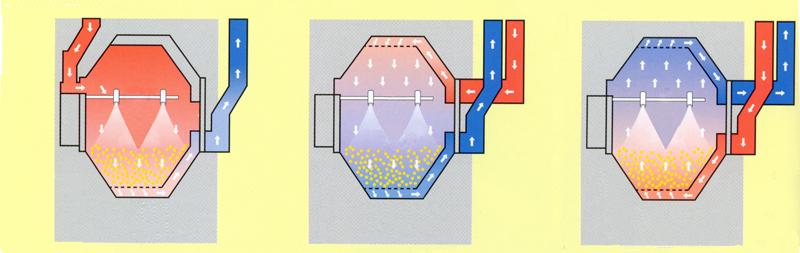 GBB系列B型高效包衣机工作原理