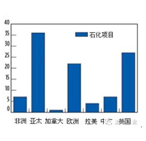 不鏽鋼管業者的春天——全球石化工業未來十五年投資項目超過1.6萬億美元 行業資訊-肇慶市高要區昊然金屬製品有限公司