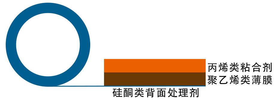日东SPV-224SRB扩晶膜金属保护膜结构图