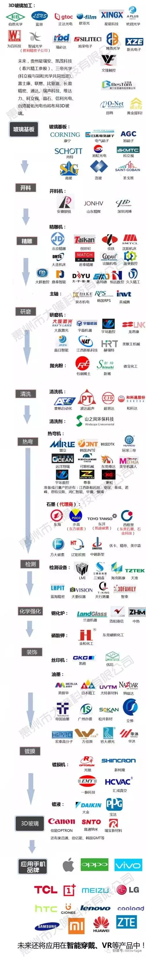 3D手机曲面玻璃加工产业链,手机玻璃制造表面保护膜,日东保护膜——大隆科技0752-3073971