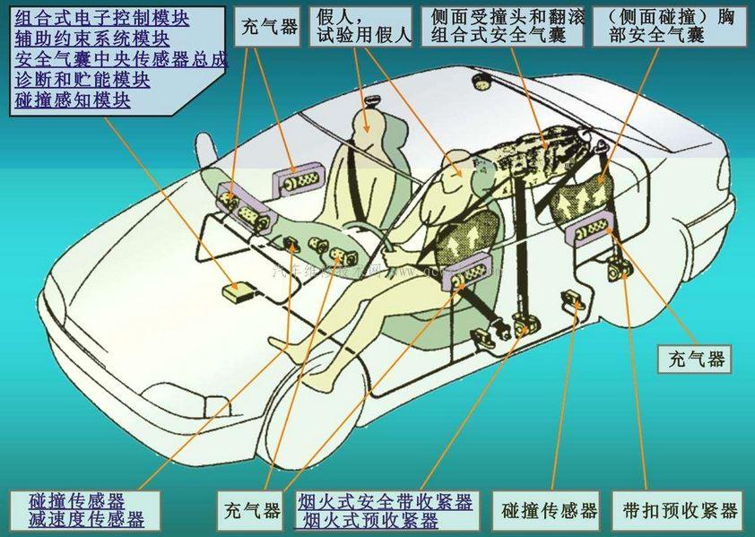 汽车安全系统安全气囊——大隆科技hkdalong.com