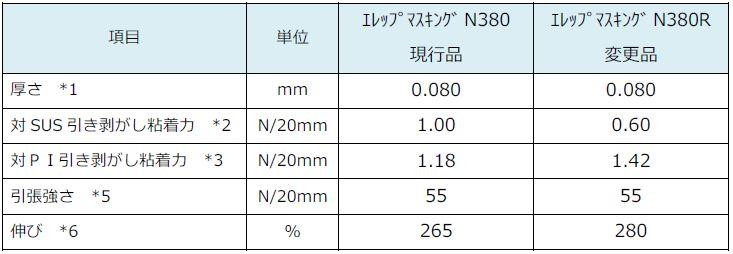 日东N-380变更为N-380R参数比较图