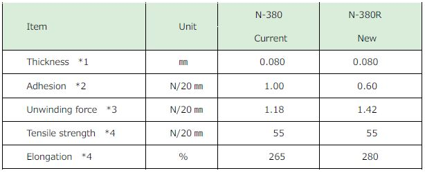 日东N-380废番变更为日东N-380R英文对比