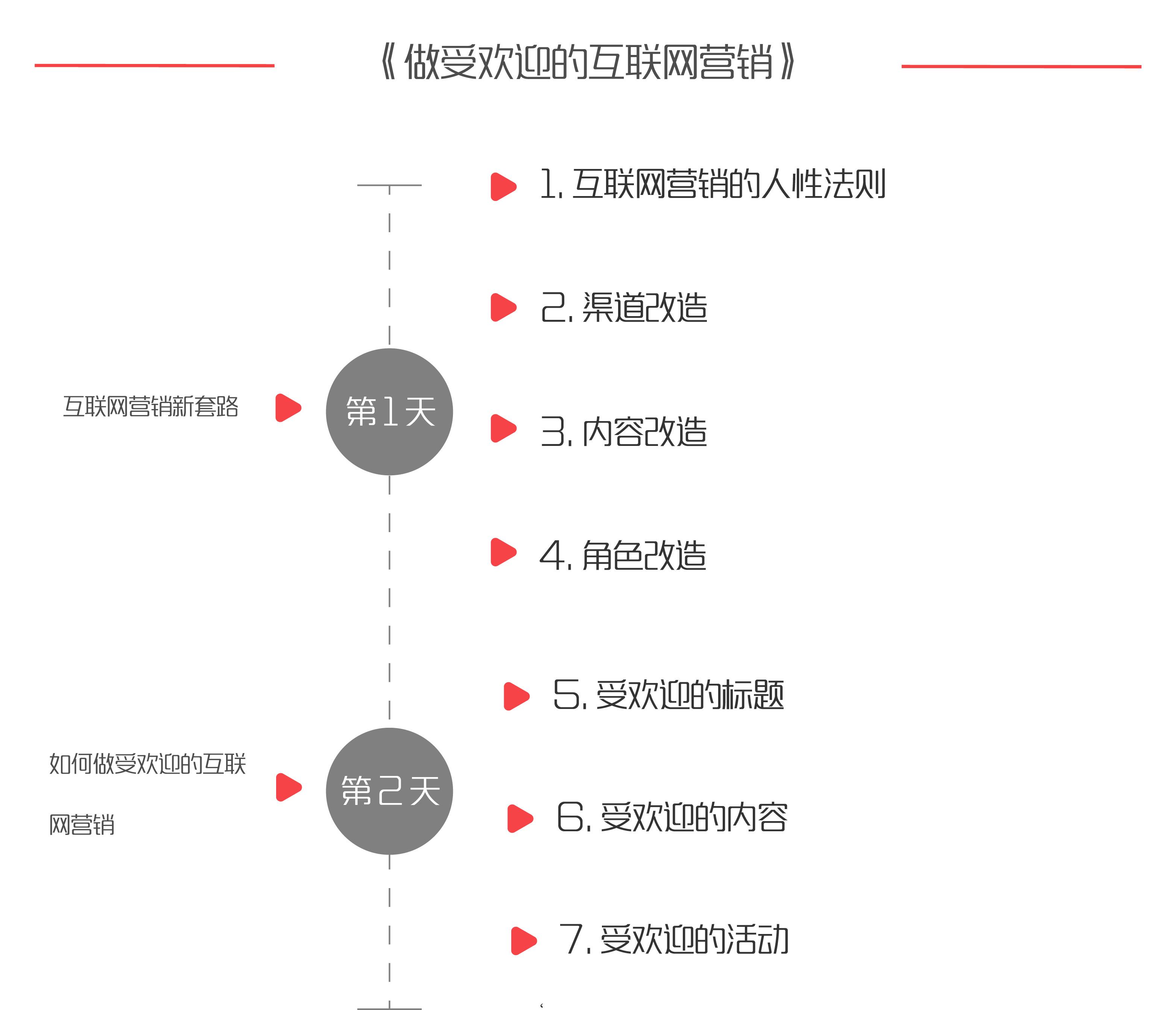 《做受欢迎的互联网营销》©课程结结构