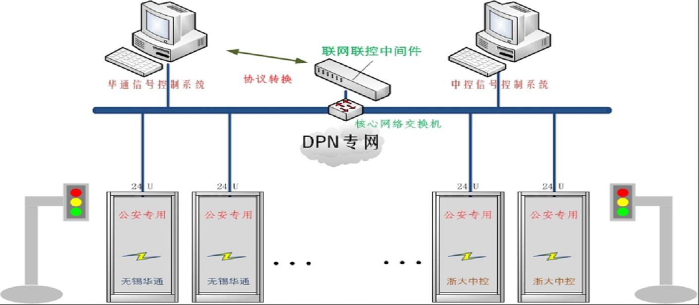 异构交通信号控制联网联控实验平台