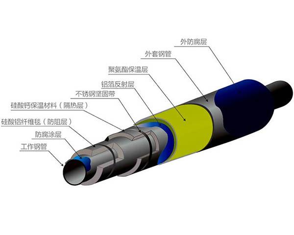 内滑动式高温钢套钢保温管