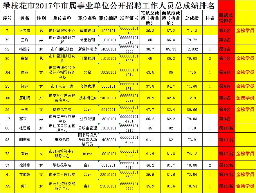 2018年1月事业单位面试成绩2