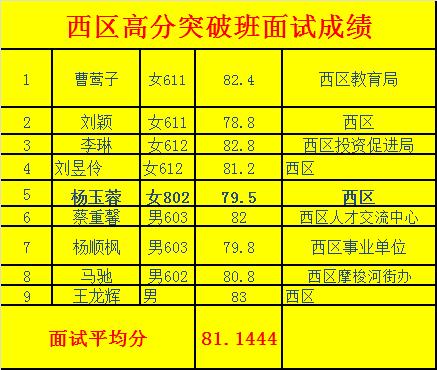 2018年1月事业单位面试成绩6