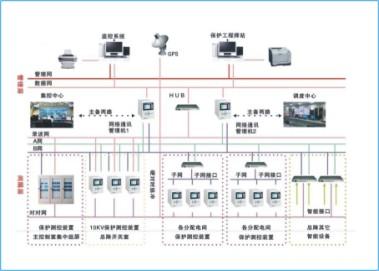 SK-2000变电站综合自动化系统