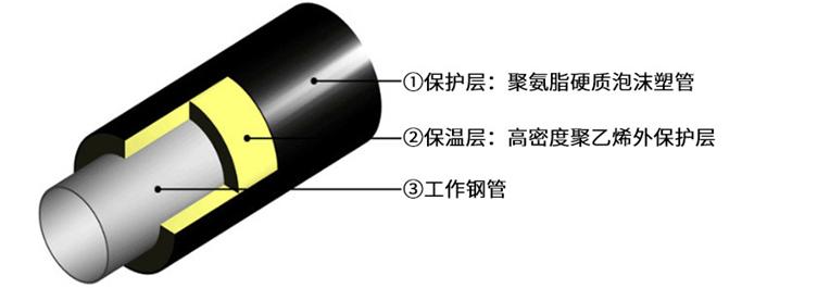 聚氨酯保温管结构