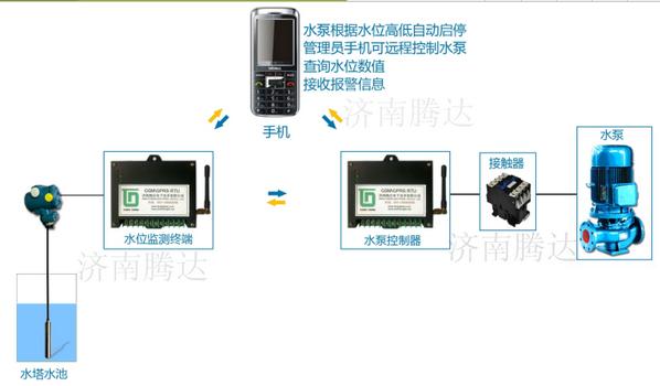 传感器式水位无线自控系统TD-SWBC