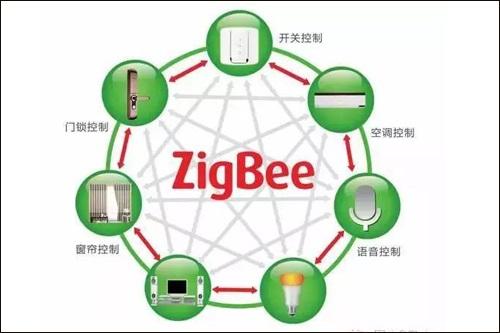 认识Zigbee技术