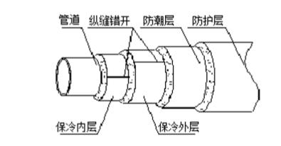 PIR聚异氰脲酸酯施工图