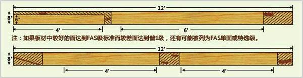 北美木材等级划分